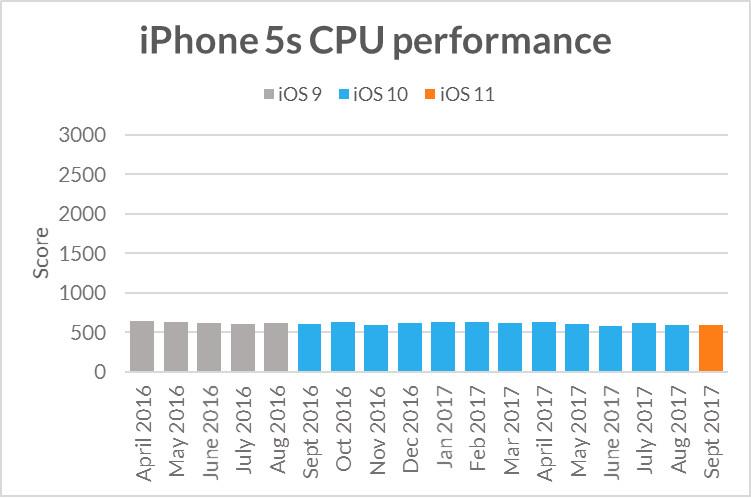 Rendimiento de la CPU de un iPhone 5S en distintos versiones de iOS