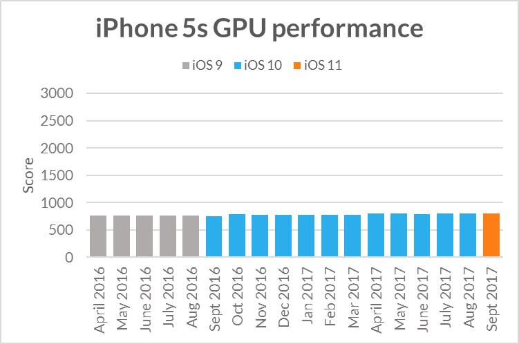 Rendimiento de la GPU del iPhone 5S con el paso del tiempo