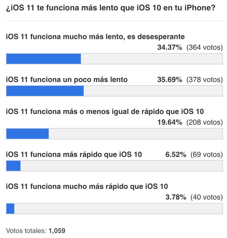 iOS once ralentiza muchos iPhones (resultados encuesta)