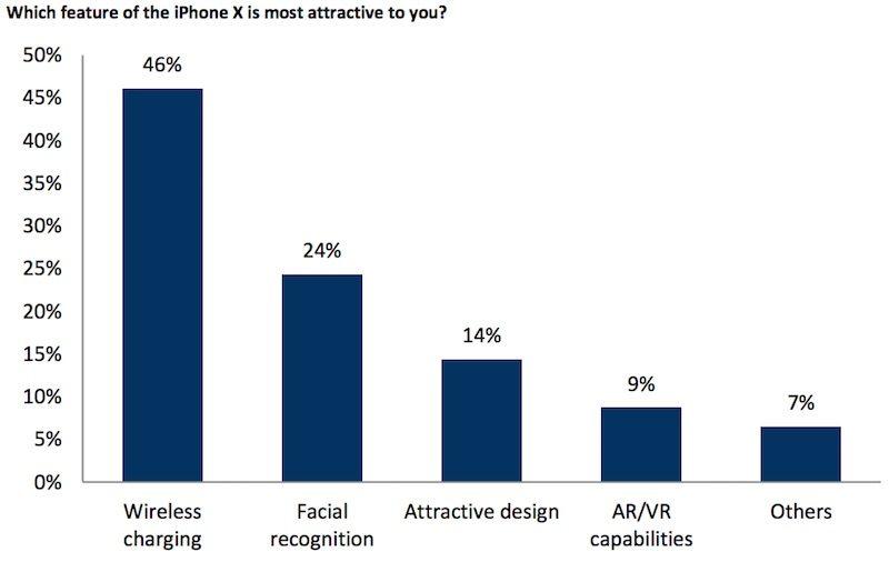 Funcionalidades más deseadas del iPhone X