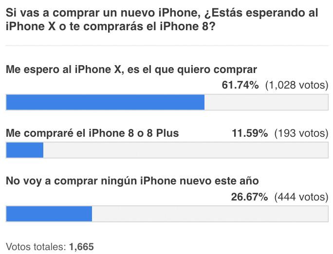Resultados de la encuesta de pretensión de adquiere del iPhone X