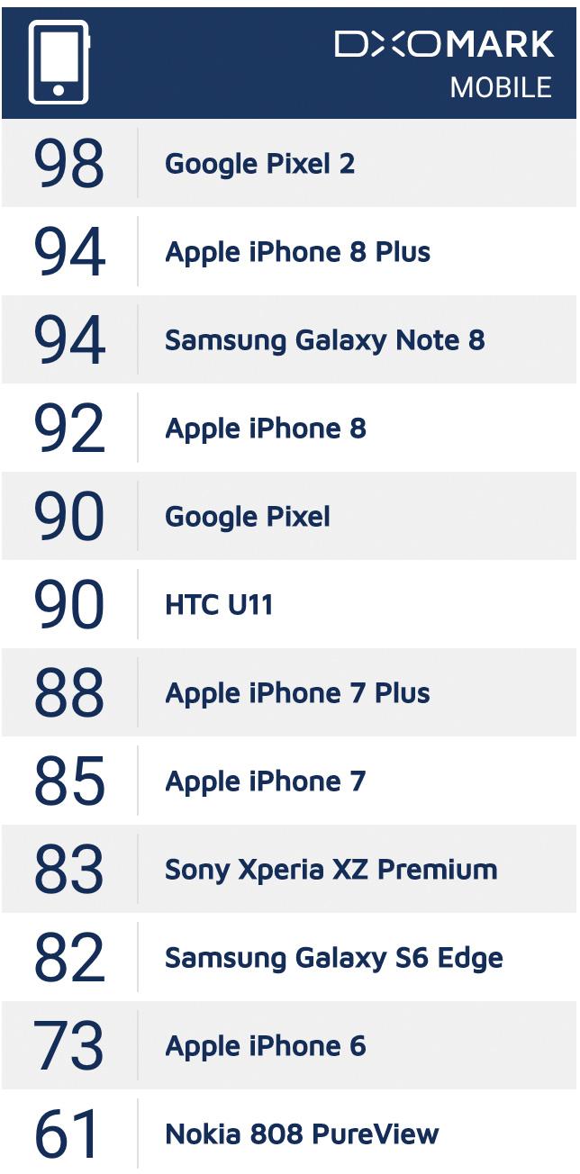 Mejores cámaras de la industria del móvil en el 2017