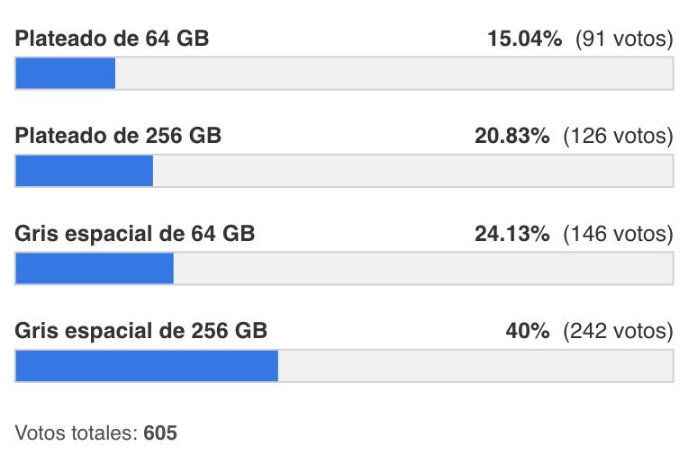 Resultados de la encuesta de las reservas del iPhone X