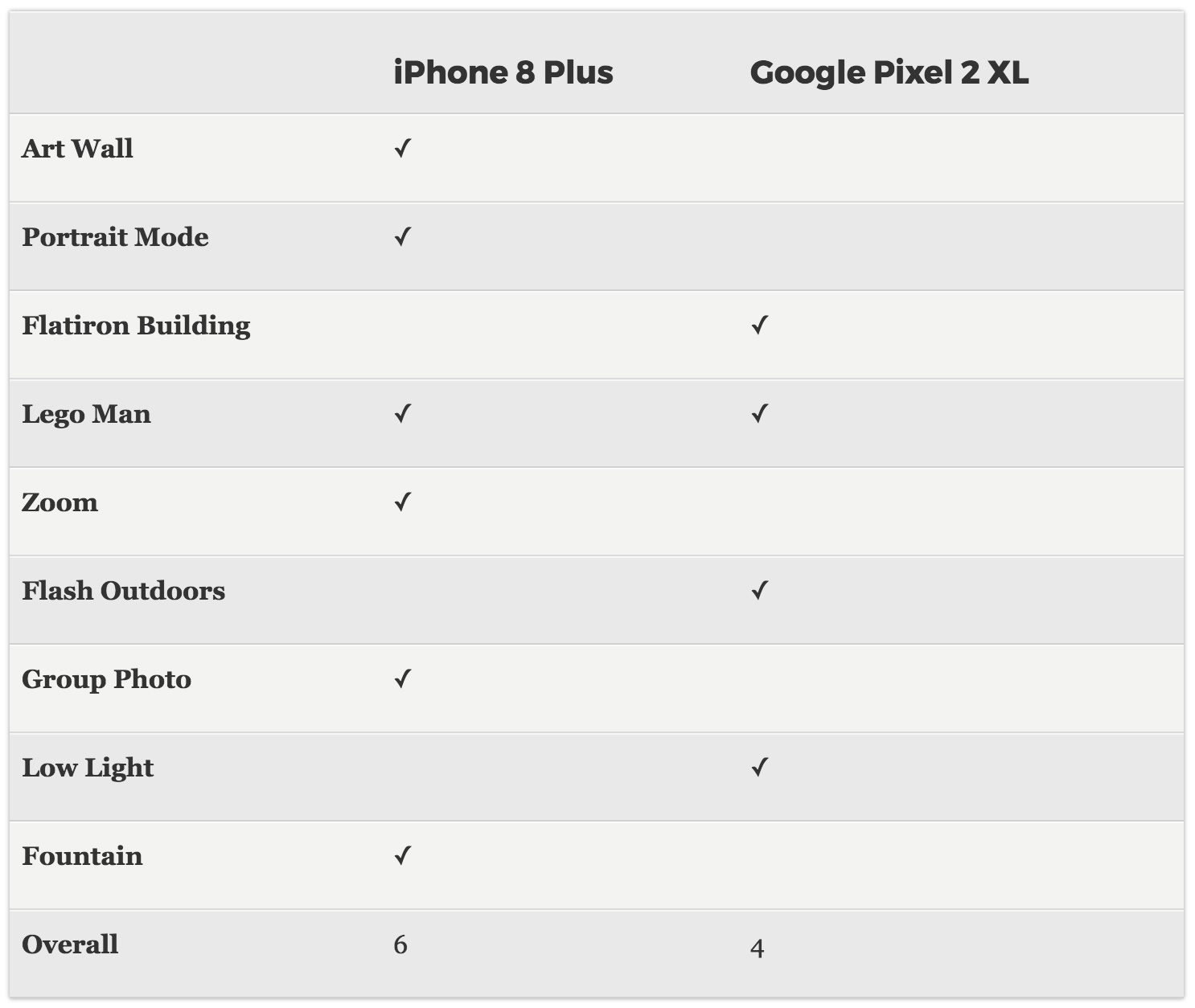 Tabla comparativa de imágenes tomadas con el iPhone 8 Plus y el Pixel 2