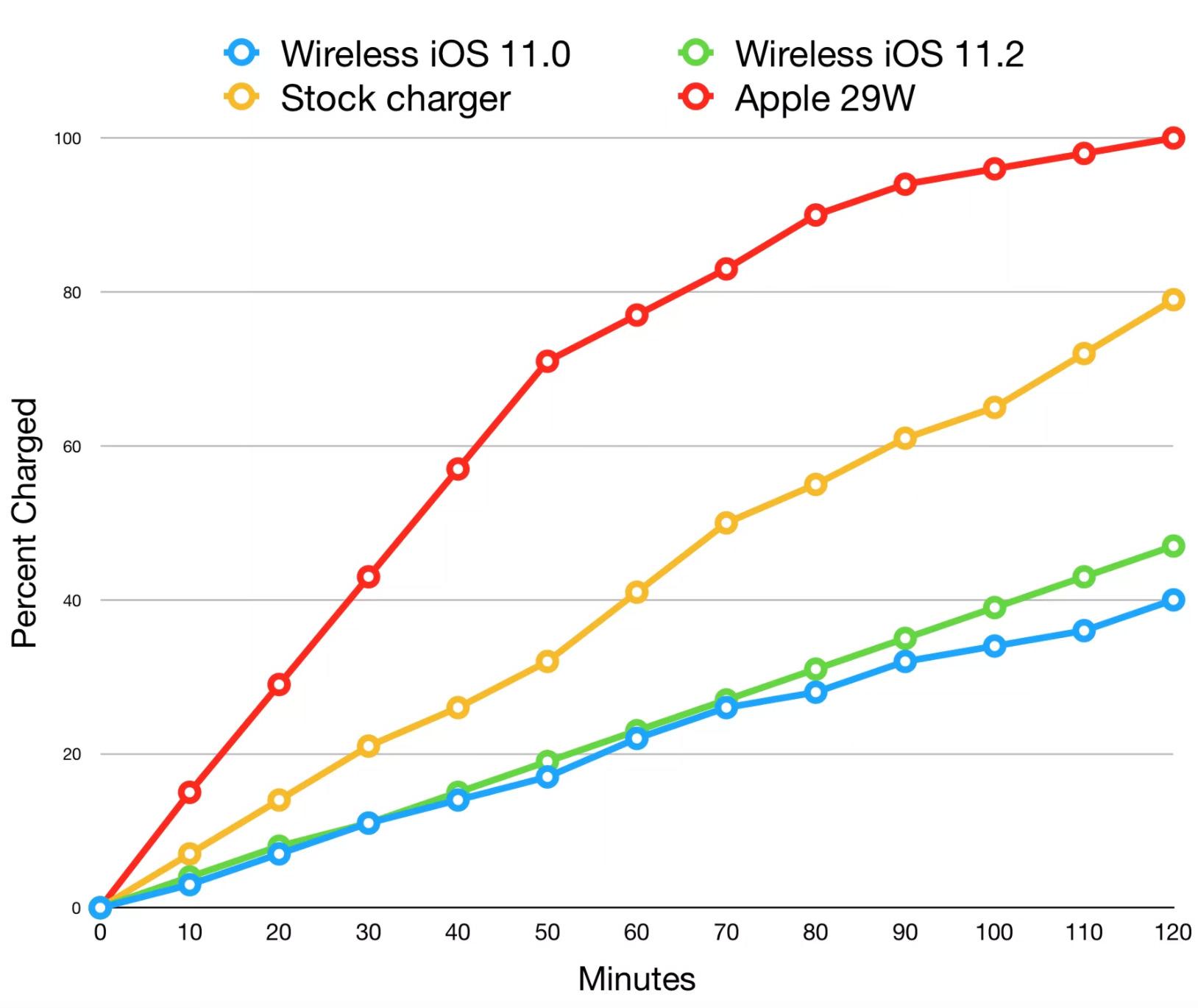 Comparación de velocidades de carga de iPhone (cable, inalámbricas)
