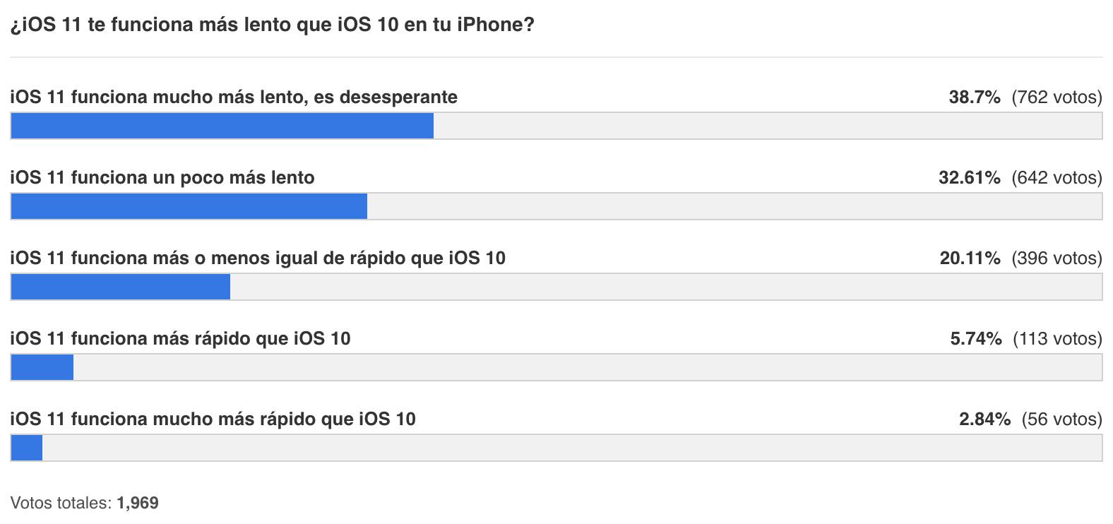 Resultados de la encuesta sobre rapidez de iOS 11