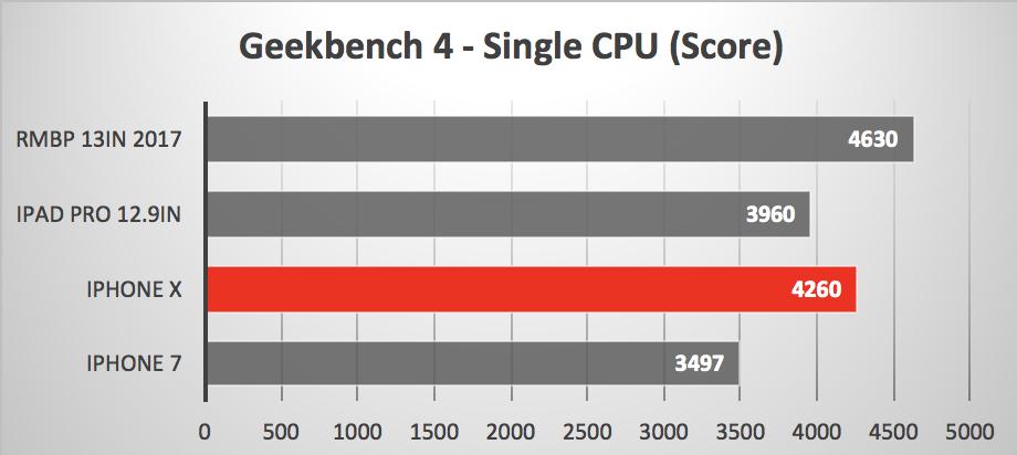 Comparación de velocidad entre el A11 del iPhone X y otros dispositivos