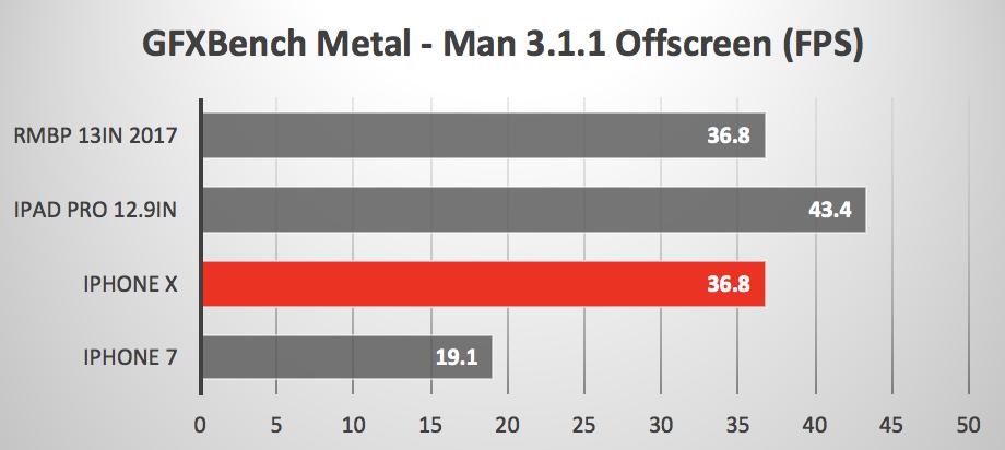 Comparación de velocidad entre el A11 del iPhone X y otros dispositivosv