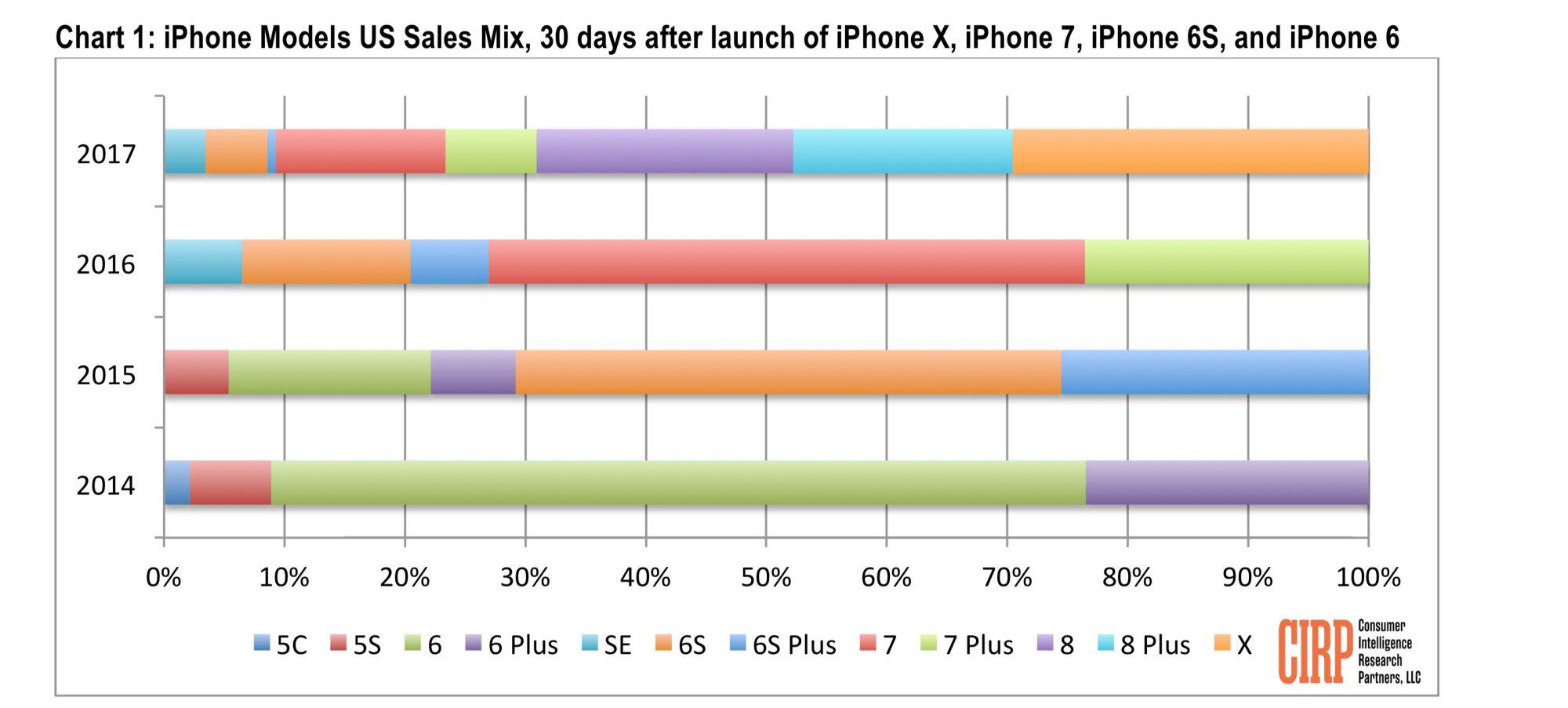 Reparto de ventas de distintos prototipos de iPhone