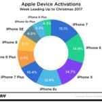 Reparto de recientes iPhones activados mientras la Navidad del 2017