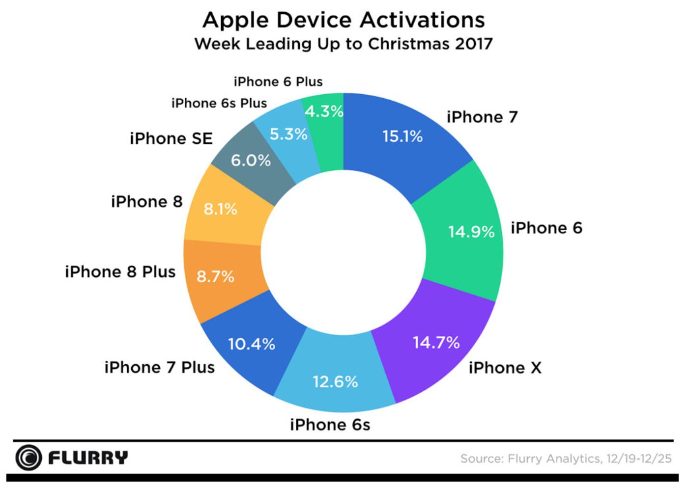 Reparto de nuevos iPhones activados durante la Navidad del 2017