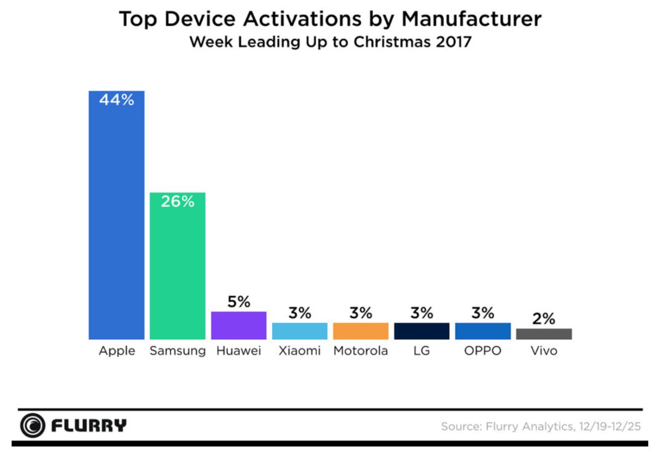 Dispositivos con más activaciones durante la Navidad del 2017