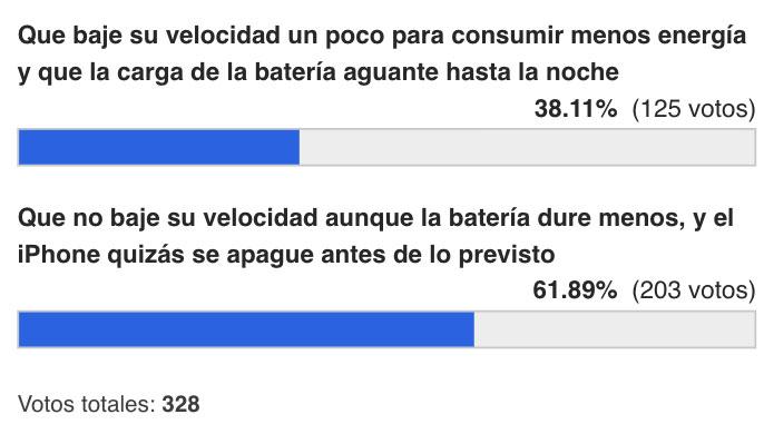 Resultados de la encuesta sobre control enérgetico con baterías degradadas