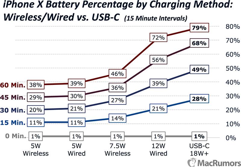 Velocidades de carga del iPhone X utilizando diferentes cargadores