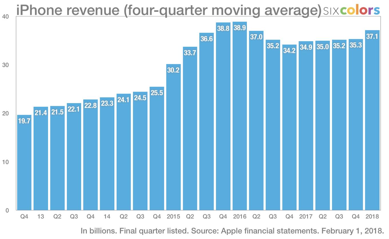 Ingresos derivados de las ventas de iPhone (gráfica de Jason Snell)