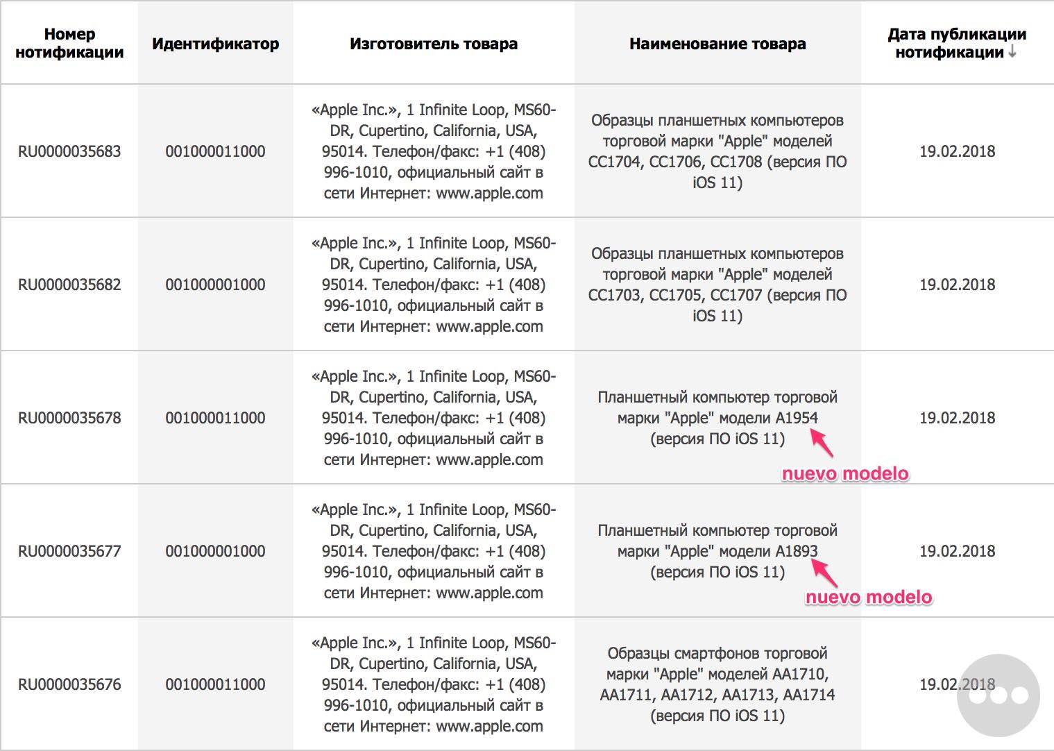 Registro de la Eurasian Economic Commission