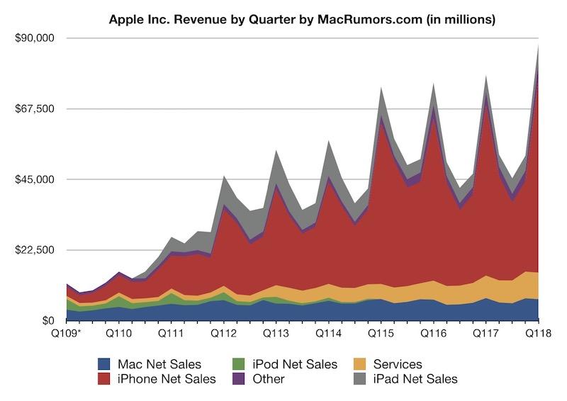 Ingresos acumulados de Apple hasta Diciembre del 2017 (vía MacRumors)