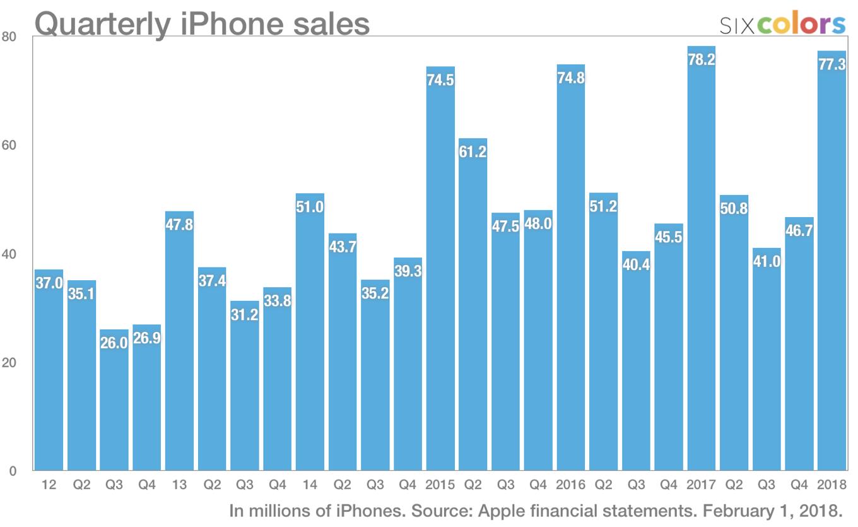 Ventas de iPhone desde el año 2012