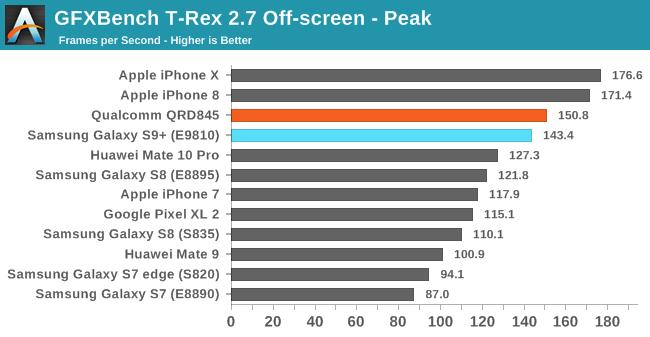 Prueba de rendimiento de la GPU del Galaxy S9
