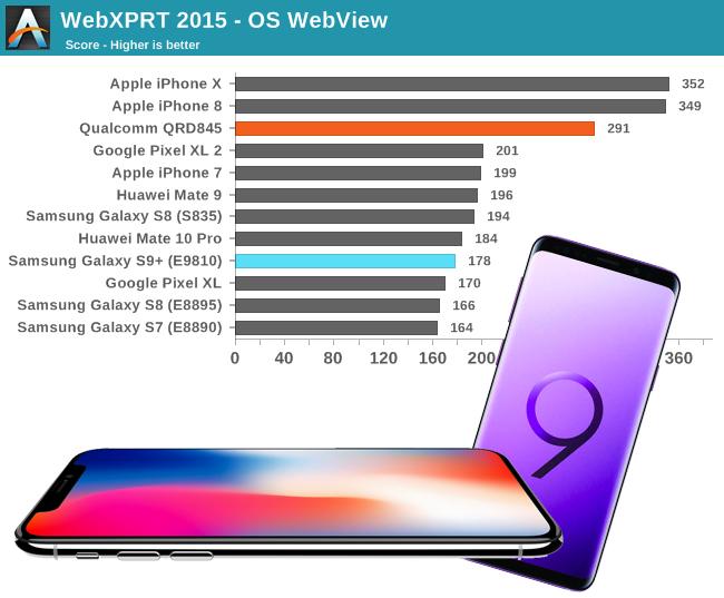 Comparación de velocidad entre el Galaxy S9 y el iPhone X