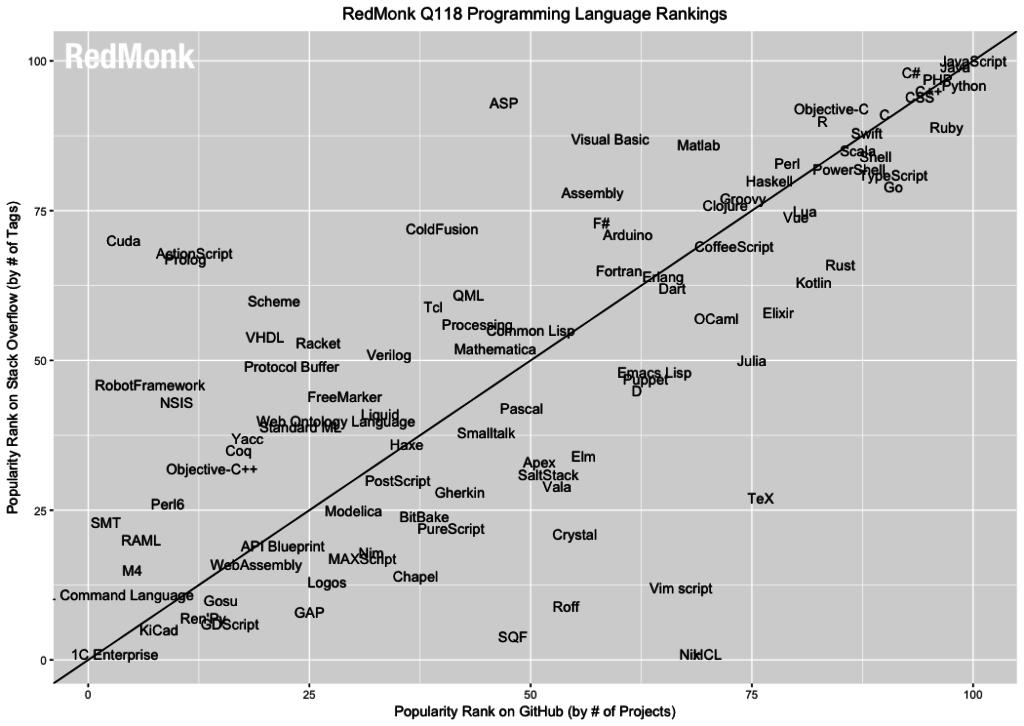 Ranking lenguajes de programación en el 2018