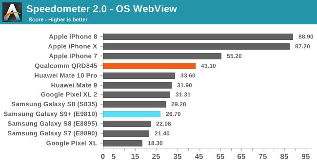 Prueba comparativa de rendimiento del Galaxy S9