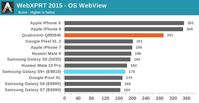 Prueba comparativa del rendimiento de las webview