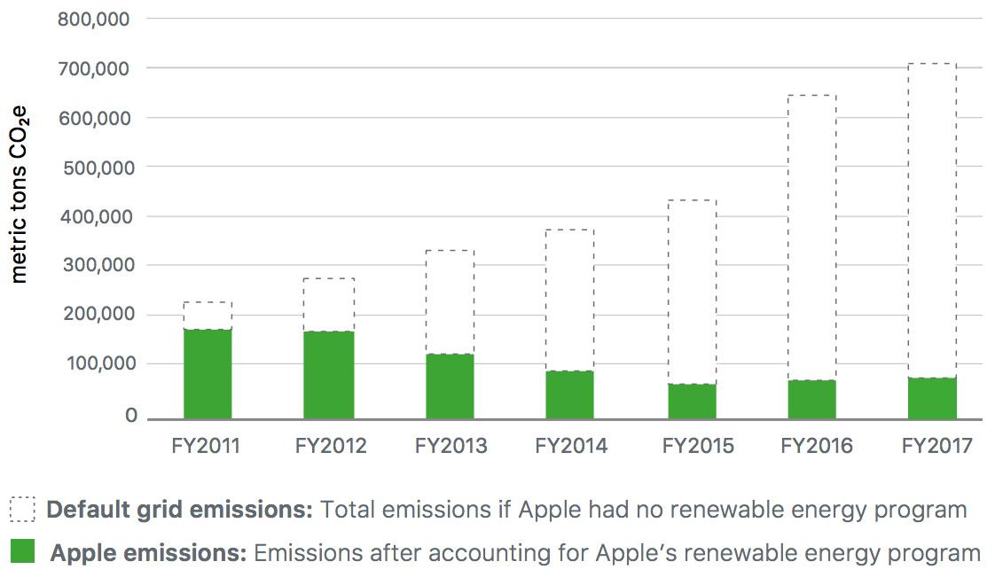 Evolución de las emisiones de gases invernadero de Apple
