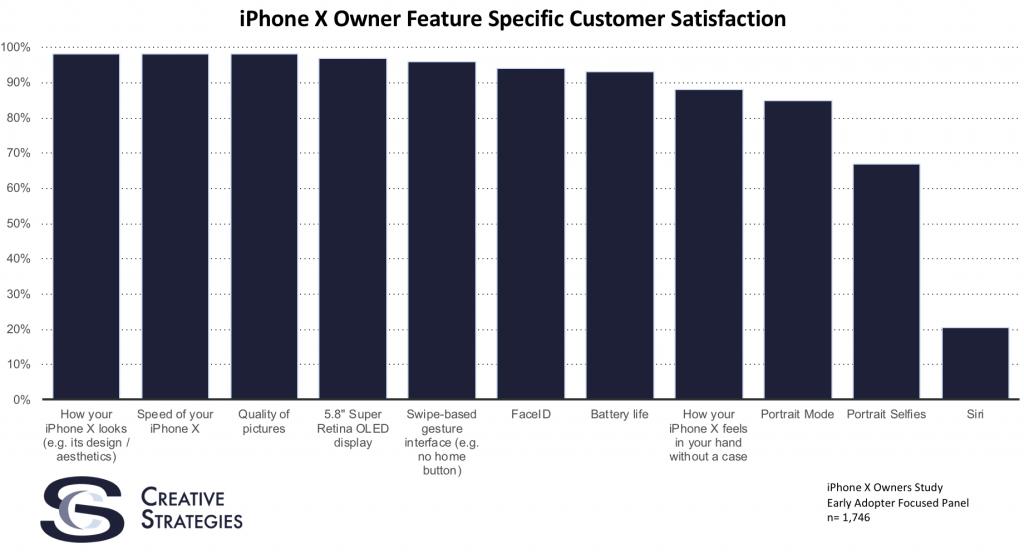 Resultados de la encuesta de satisfacción de usuarios de iPhone X