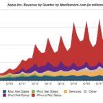 Evolución de la facturación de Apple™ desde el 2009 al 2018