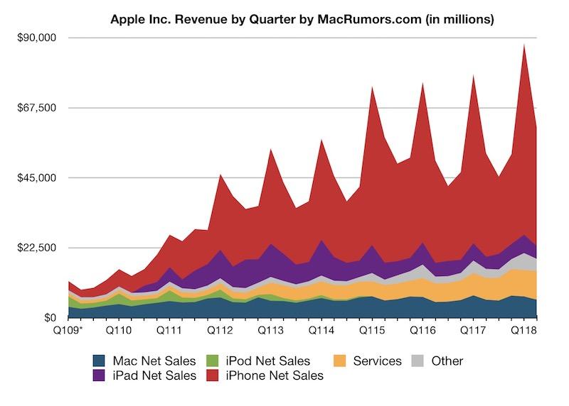 Evolución de la facturación de Apple desde el 2009 al 2018