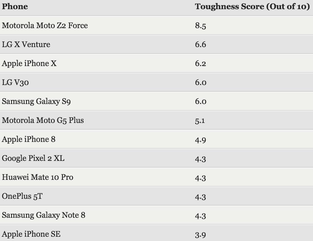 Lista de smartphones más resistentes a caídas