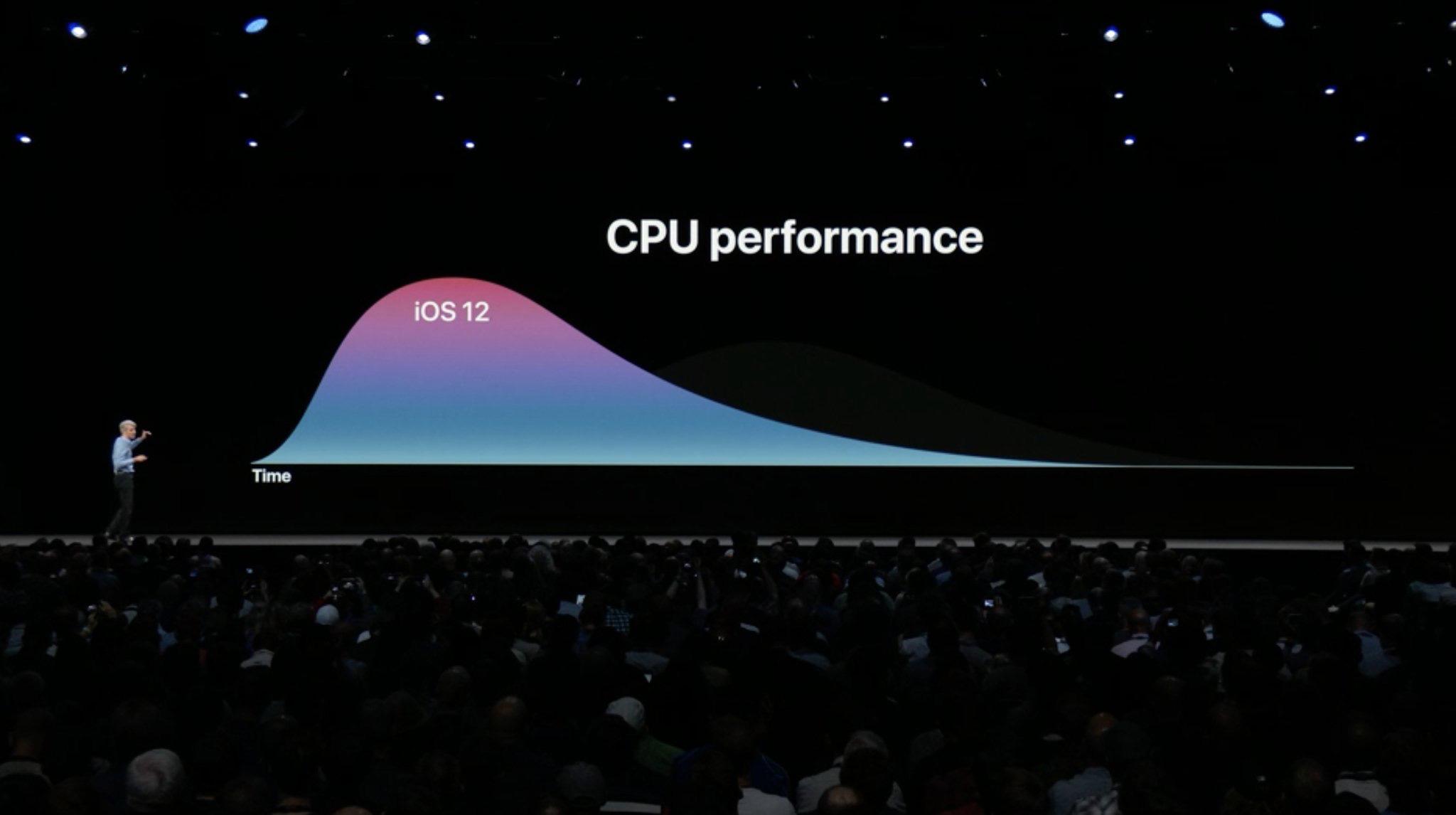Mejoras de velocidad en dispositivos antiguos con iOS 12