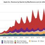 Evolución de las ventas de Apple™ desde el año 2009