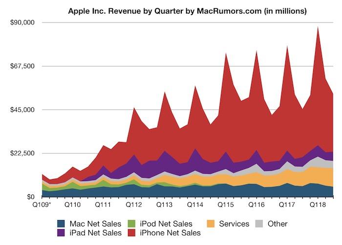 Evolución de las ventas de Apple desde el año 2009