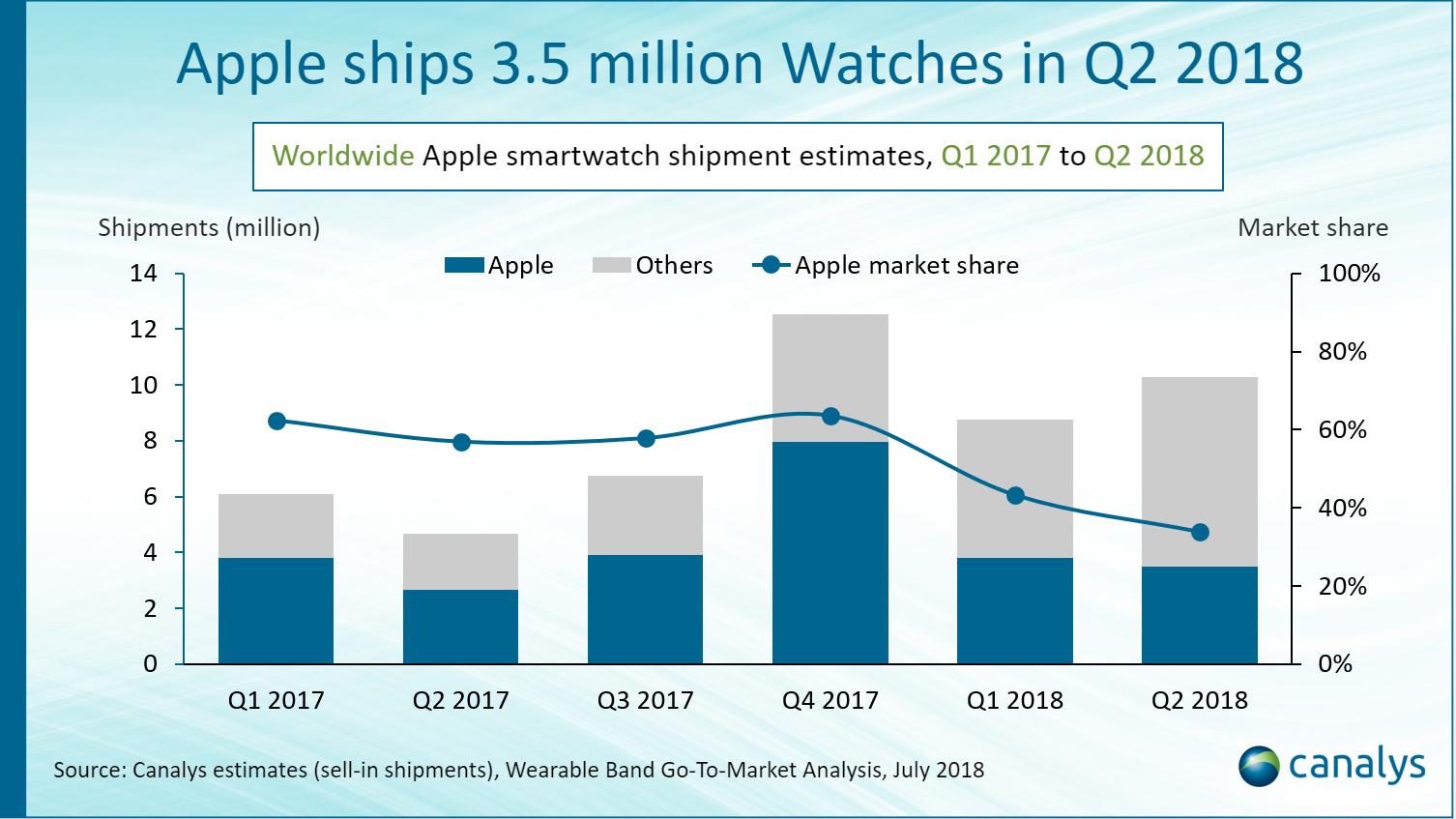 Gráfica de los envíos de Apple Watch por trimestre
