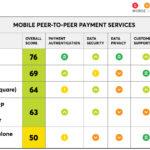 Comparativa de servicios de pago P2P de la mano de Consumer Reports