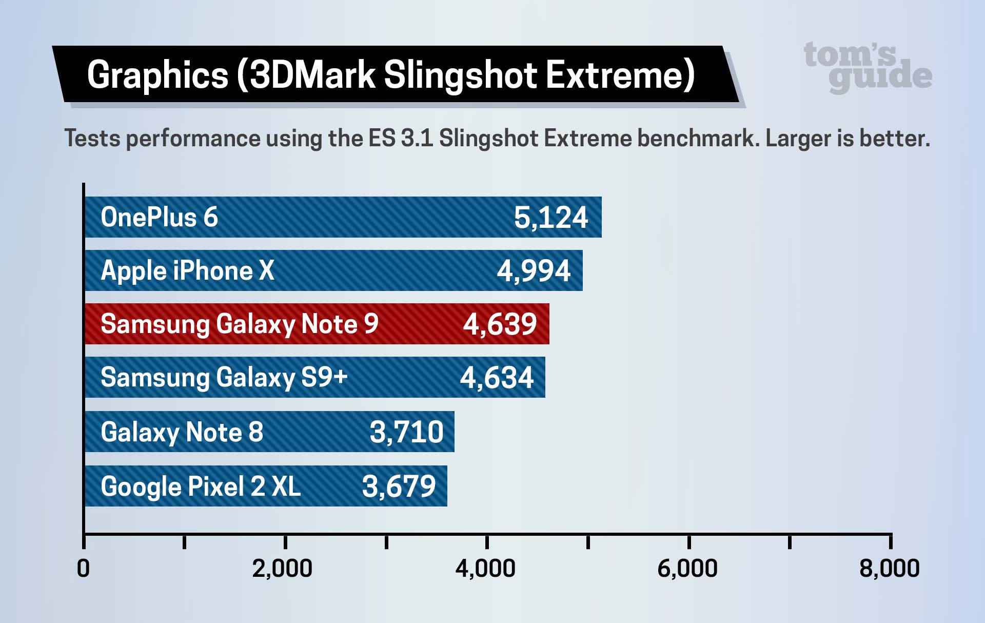 Rendimiento de la GPU, el OnePlus 9 gana y el iPhone X queda en segundo lugar
