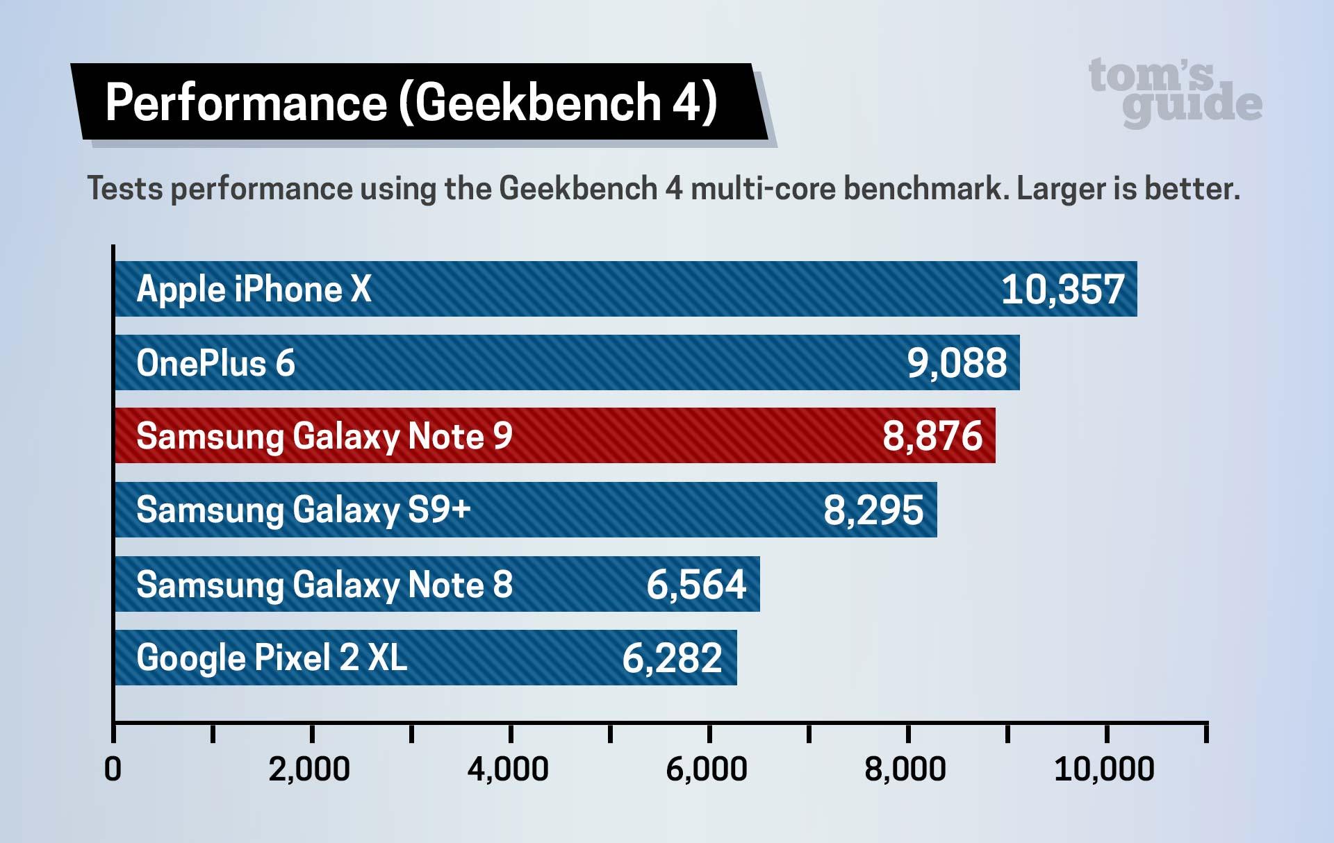 Comparación de velocidad: iPhone X sigue siendo el más rápido