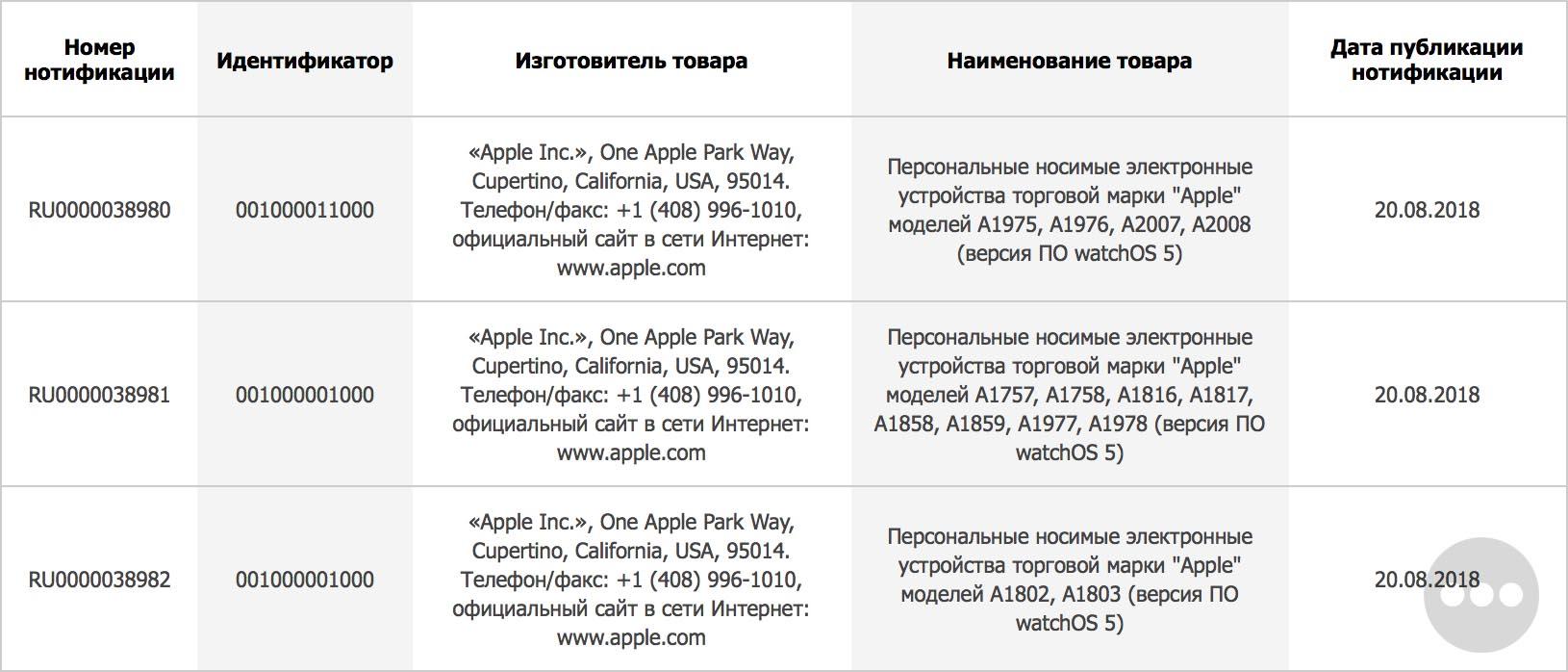 Registro de nuevos modelos de Apple Watch en la Eurasian Economic Commission (EEC)