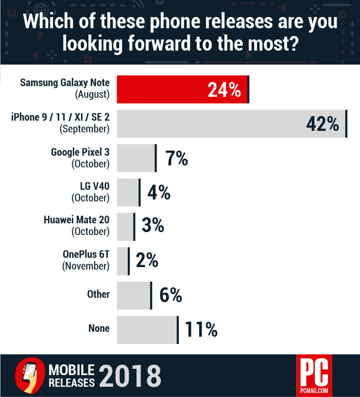 Encuesta sobre intención de compra, Note 9 o iPhone 9?