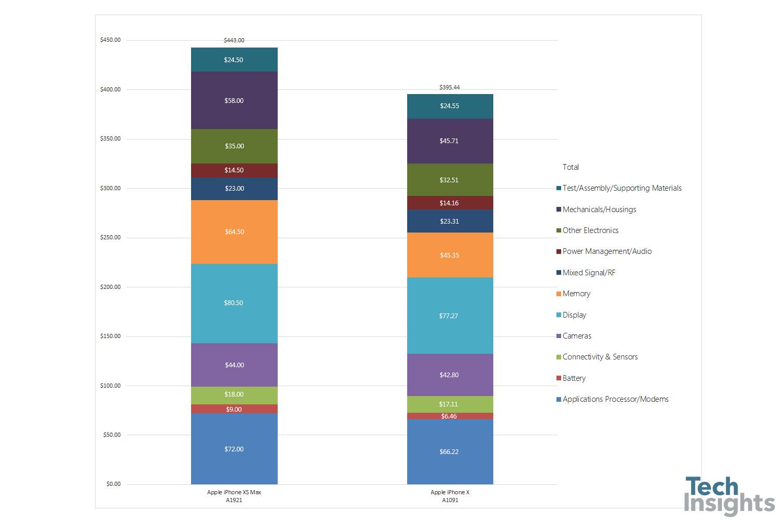 Coste de componentes del iPhone XS y MX Max