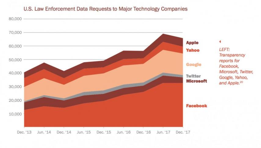 Gráfica de evolución de peticiones de datos privados a compañías tecnológicas