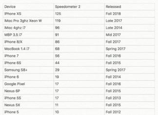 Ranking de velocidad en una prueba de JavaScript