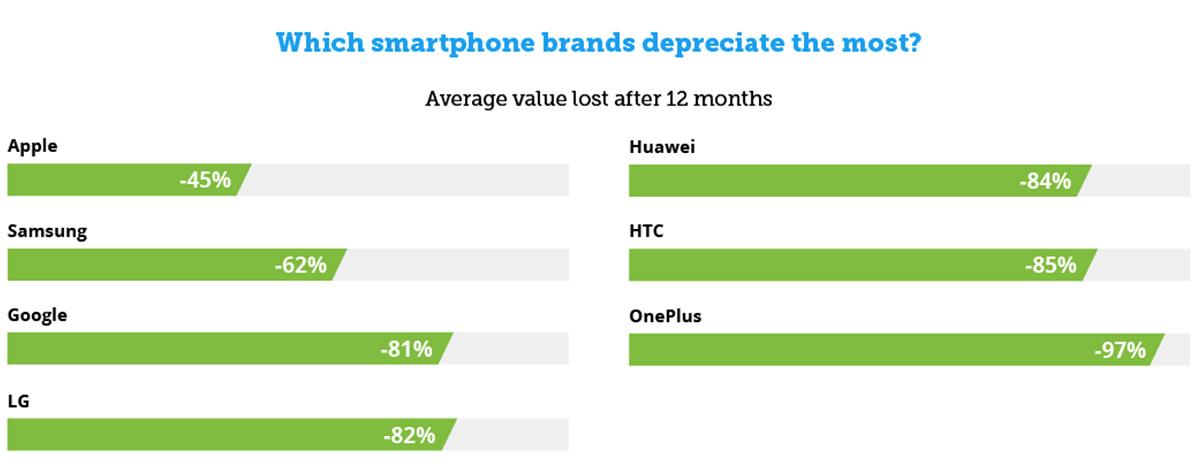 Pérdida de valor de smartphones según las marcas