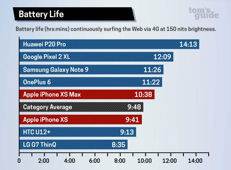 Ranking de duración de batería iPhone X y XS