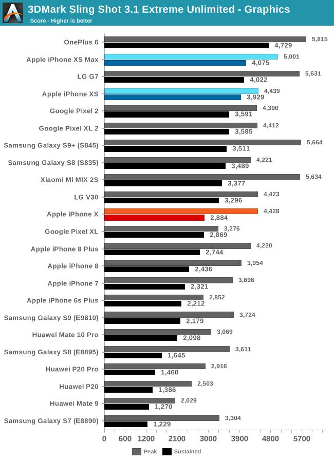 Pruebas de rendimiento del A12 comparado con otros SoC