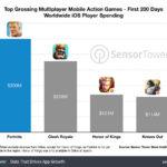 Juegos que mas ingresos consiguen en la App Store (Octubre 2018)