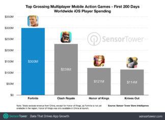 Juegos que más ingresos obtienen en la App Store (Octubre 2018)