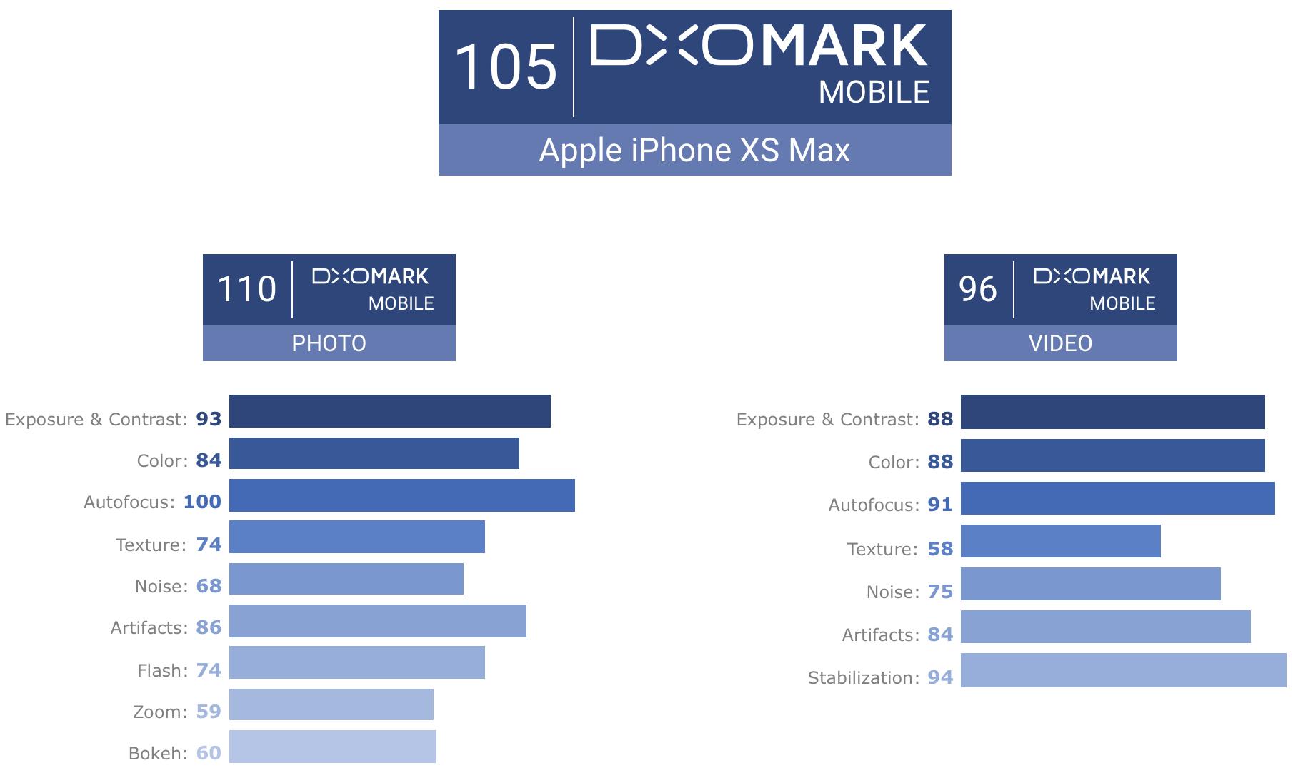 Puntuación de DXOMark para el iPhone XS
